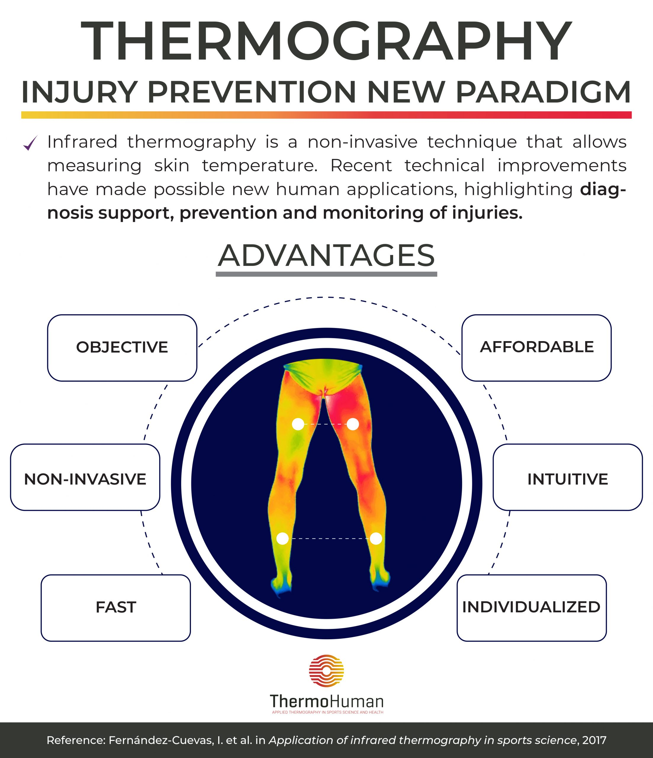 Thermography, injury prevention new paradigm