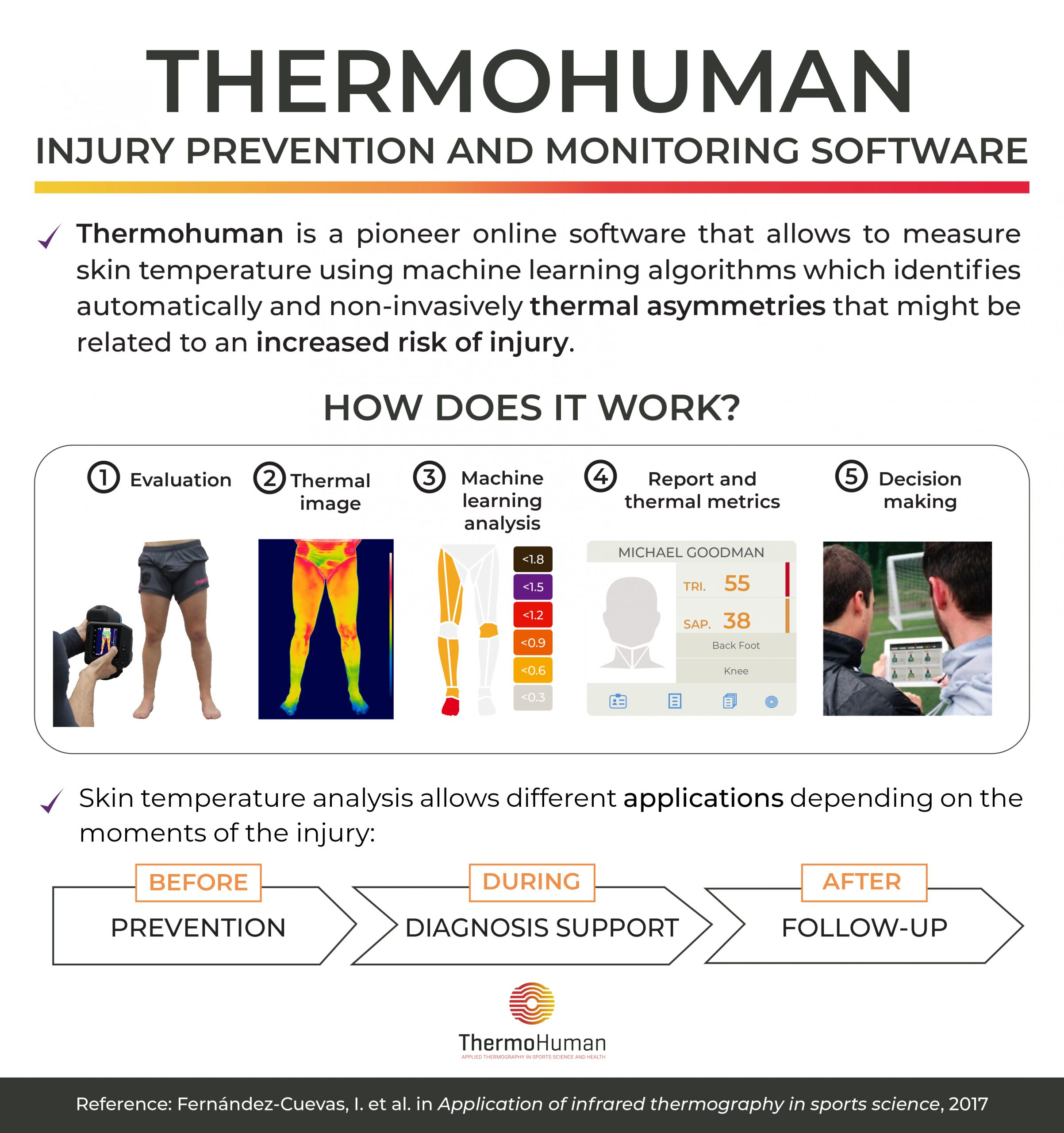 What is Infrared Thermography?