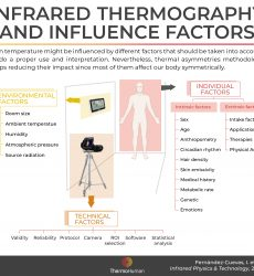 Infrared thermography and influence factors