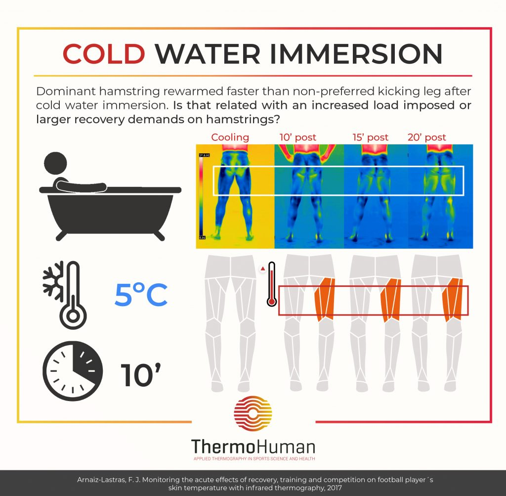 The objective of the second study from the doctoral dissertation of Arnaiz-Lastras was to determine the acute effects of Cold-water immersion on the skin temperature of professional football players by means of thermal imaging, focusing on the cooling and rewarming processes and differences between dominant and non-dominant sides.